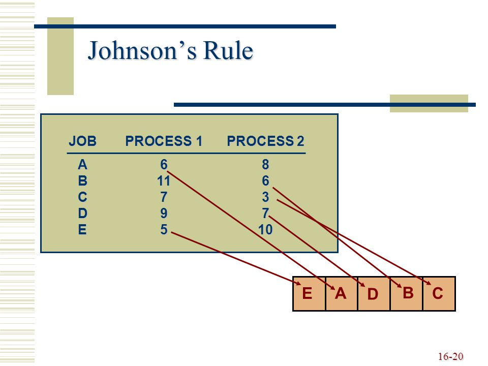 Johnson's Rule A B C D E JOB PROCESS 1 PROCESS 2 A 6 8 B 11 6 C 7 3
