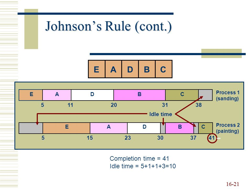 Johnson's Rule (cont.) E A D B C Completion time = 41