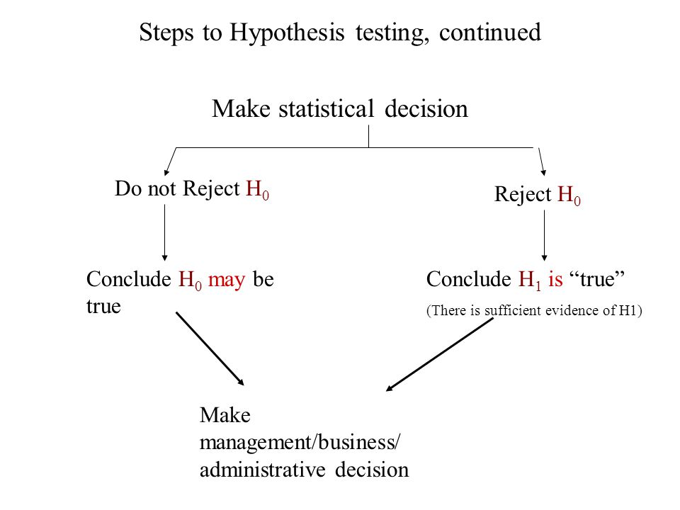 Steps to Hypothesis testing, continued Make statistical decision