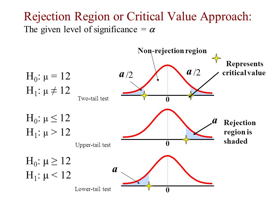 Rejection Region or Critical Value Approach:
