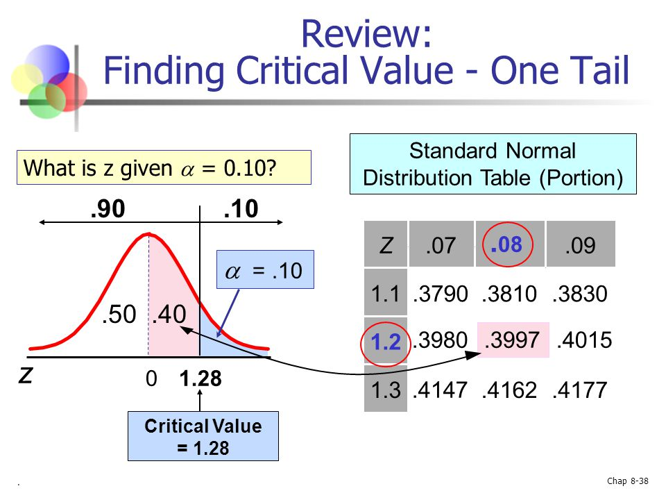 Review: Finding Critical Value - One Tail