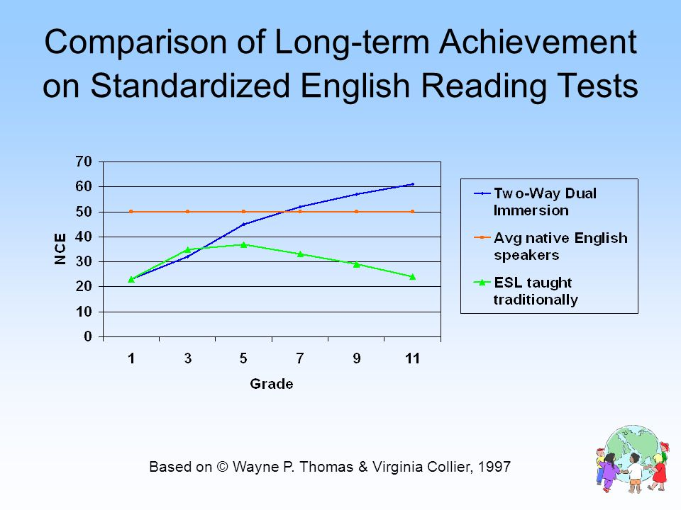 Comparison of Long-term Achievement on Standardized English Reading Tests
