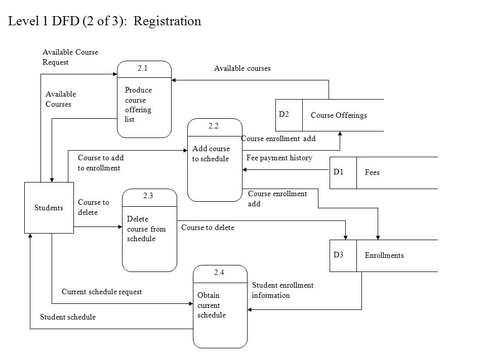 riordan manufacturing physical data flow diagram Review the riordan manufacturing virtual organizationwrite a paper of no more than 1,400-words that includes the following:determine riordan s manufacturing strategy (chase, level, or combination) and explain its benefitscreate a process flow diagram for the electric fan supply chainselect two metrics to evaluate performance of the electric.