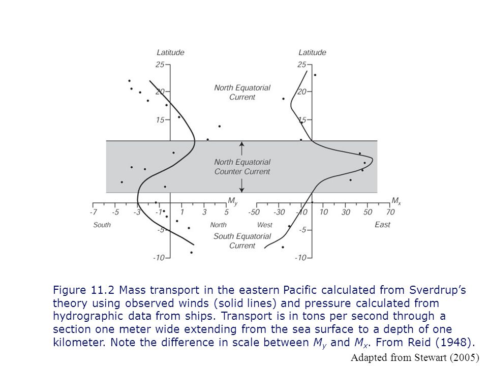 Figure 11.2 Mass transport in the eastern Pacific calculated from Sverdrup's theory using observed winds (solid lines) and pressure calculated from hydrographic data from ships. Transport is in tons per second through a section one meter wide extending from the sea surface to a depth of one kilometer. Note the difference in scale between My and Mx. From Reid (1948).