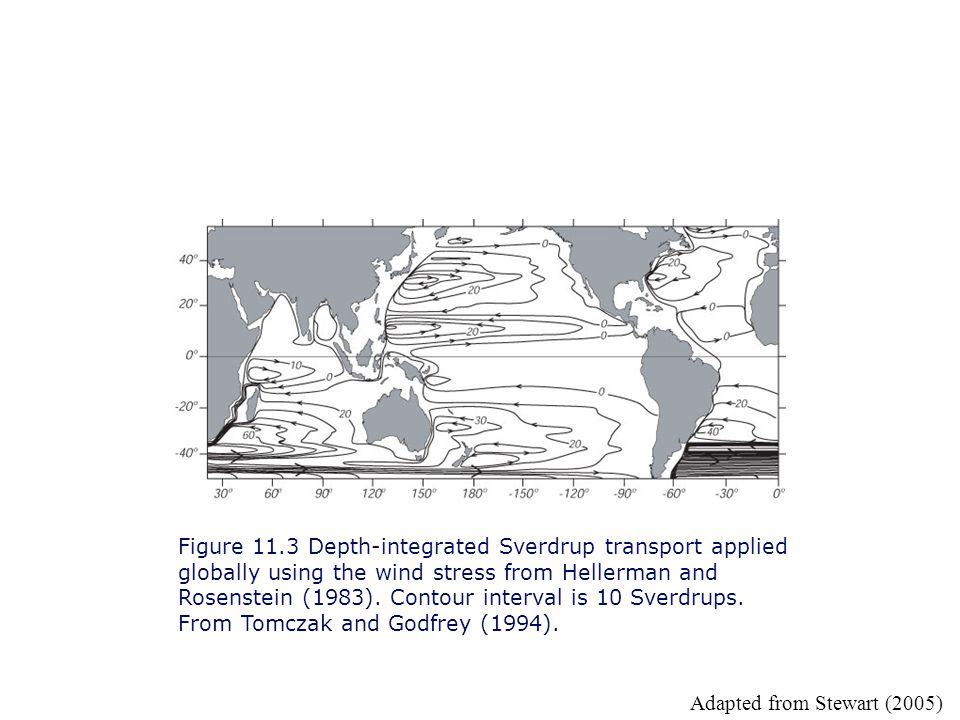 Figure 11.3 Depth-integrated Sverdrup transport applied globally using the wind stress from Hellerman and Rosenstein (1983). Contour interval is 10 Sverdrups. From Tomczak and Godfrey (1994).