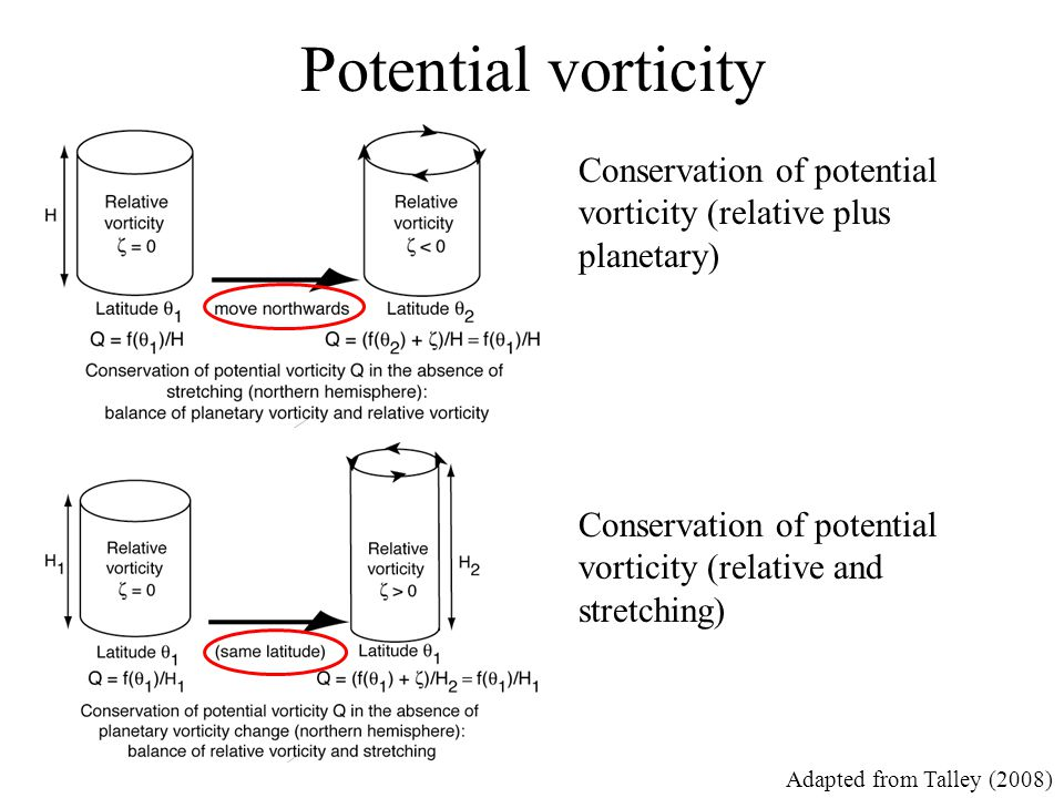 Potential vorticity Conservation of potential vorticity (relative plus planetary) Conservation of potential vorticity (relative and stretching)