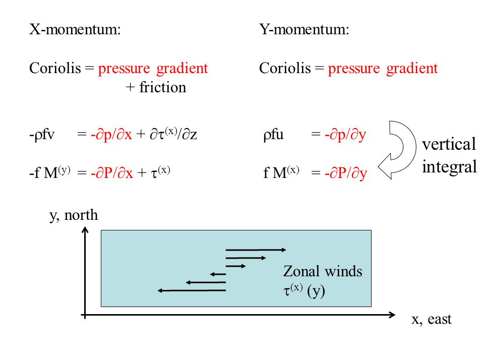 vertical integral X-momentum: Coriolis = pressure gradient + friction