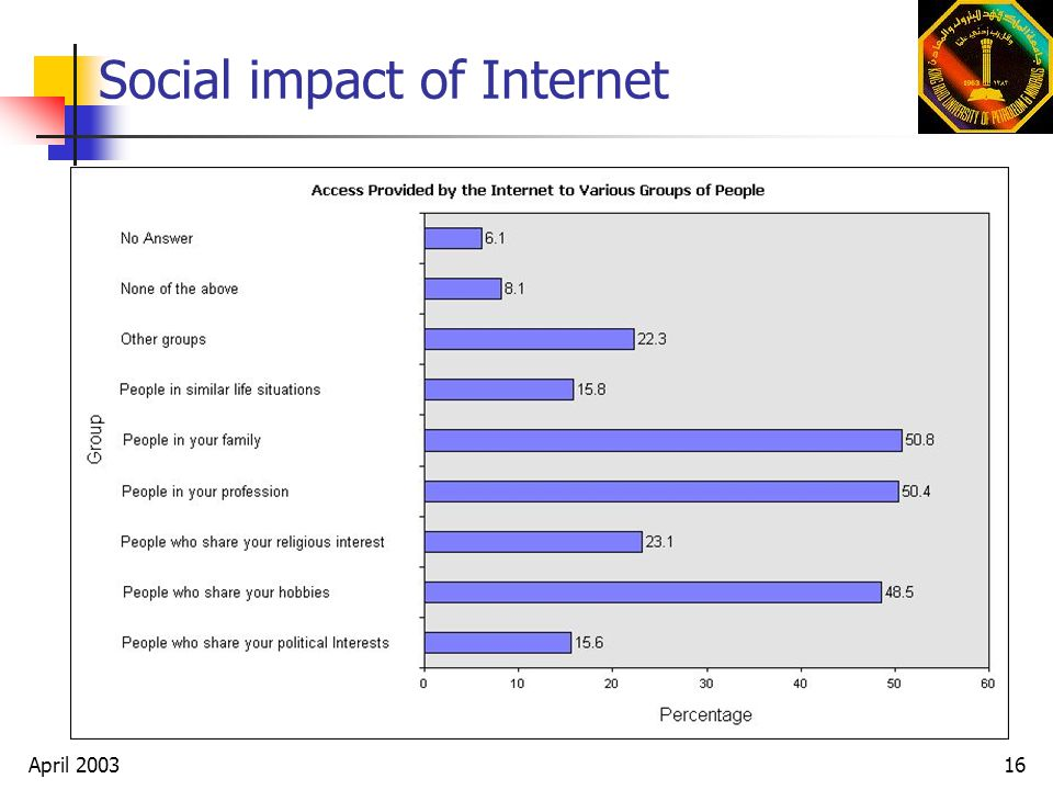 impact of internet on our life