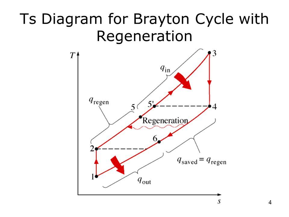 Lec 23 Brayton Cycle Regeneration Rankine Cycle Ppt Video Online