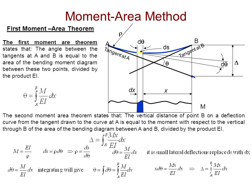AREA MOMENT METHOD EBOOK
