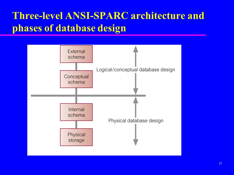 Three-level ANSI-SPARC architecture and phases of database design
