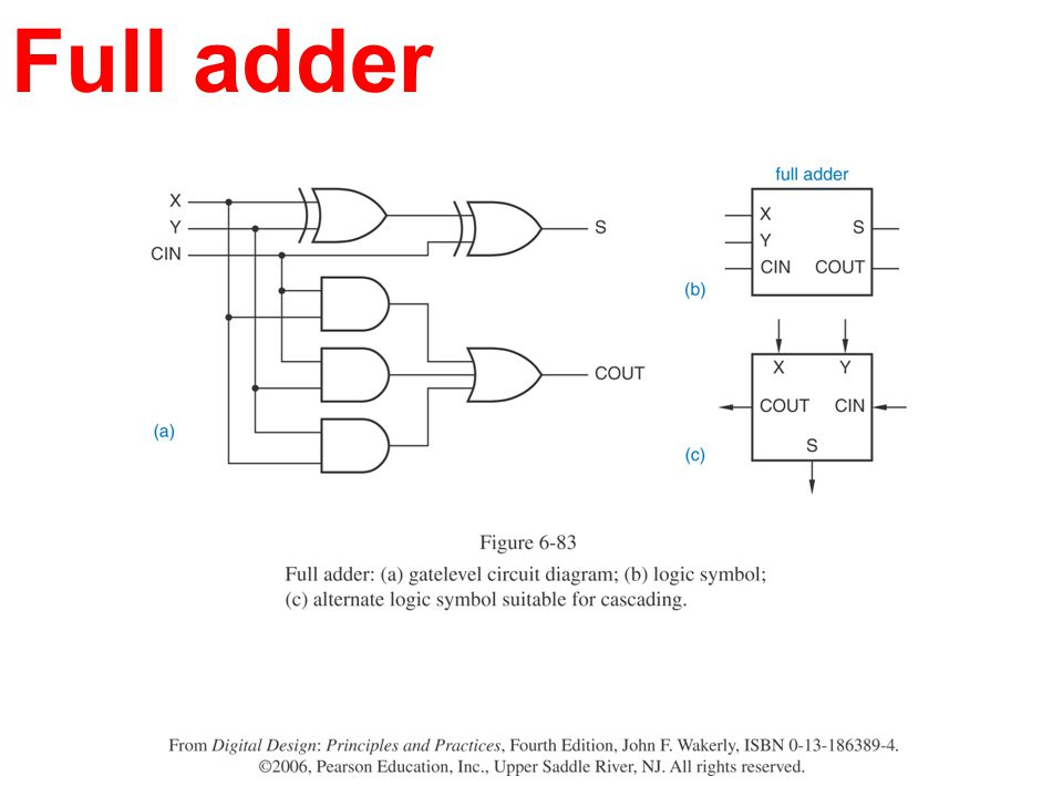Brilliant Figure 365 Fulladder Block Diagram Obtained With Two Halfadders Wiring Cloud Hisonuggs Outletorg