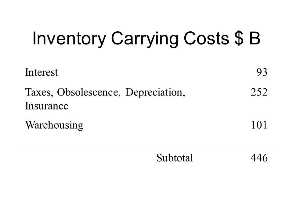 Inventory Carrying Costs $ B