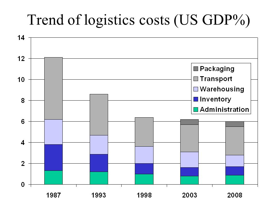 Trend of logistics costs (US GDP%)