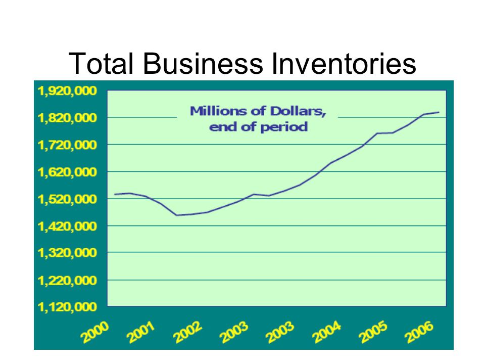 Total Business Inventories