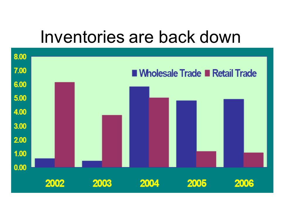 Inventories are back down
