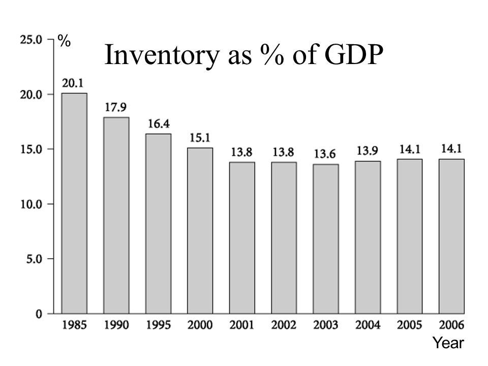 % Inventory as % of GDP Year