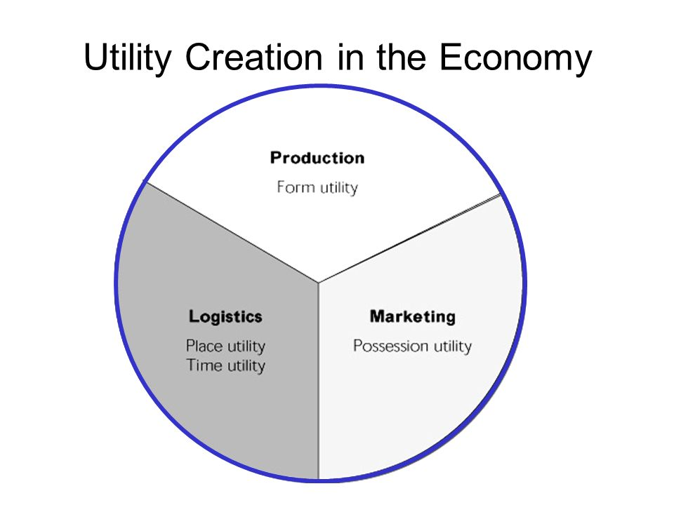 Utility Creation in the Economy