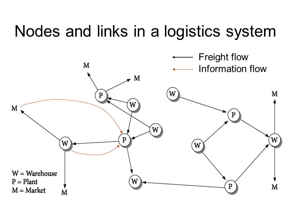 Nodes and links in a logistics system