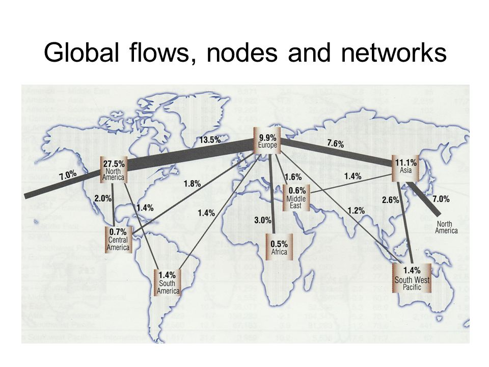 Global flows, nodes and networks