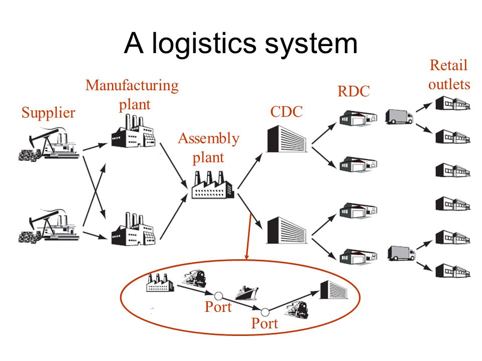 A logistics system Retail outlets Manufacturing RDC plant Supplier CDC