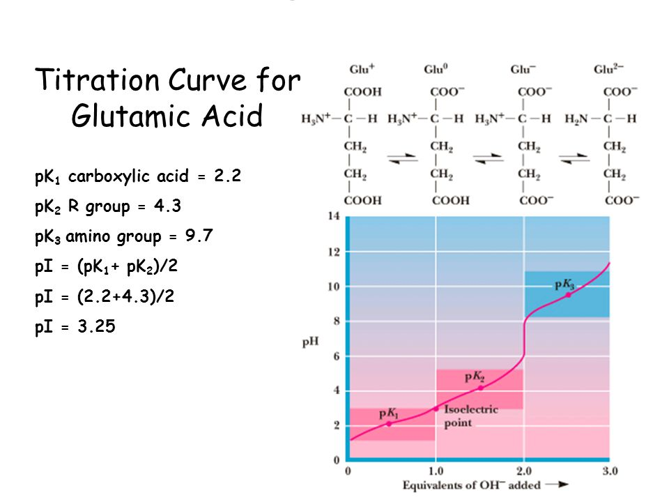 how to draw an accurate titration graph