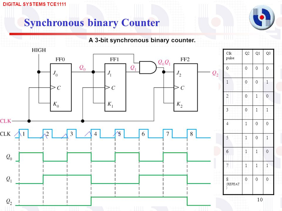A 3-bit synchronous binary counter.
