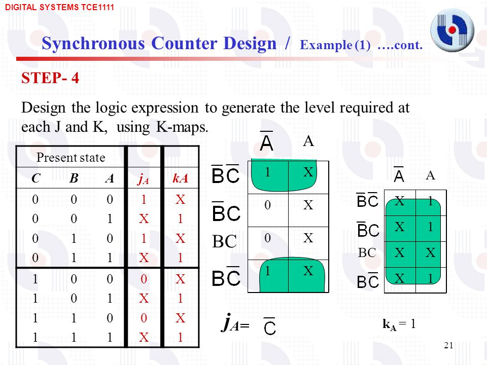 jA= Synchronous Counter Design / Example (1) ….cont. BC STEP- 4