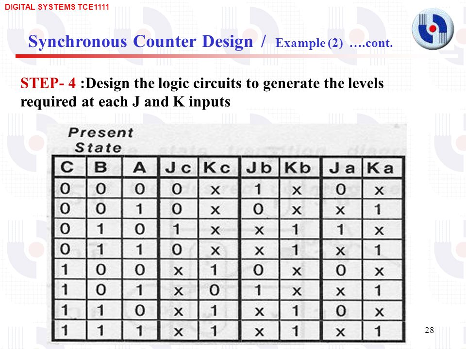 Synchronous Counter Design / Example (2) ….cont.
