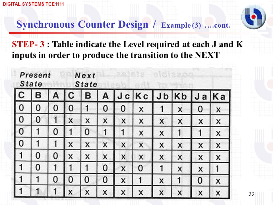 Synchronous Counter Design / Example (3) ….cont.