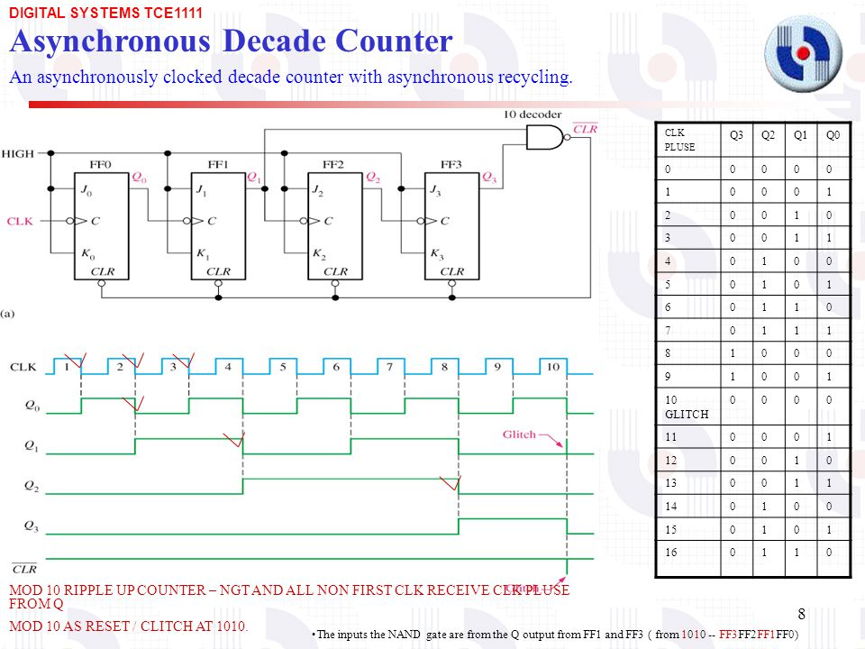 mod 6 counter logic diagram asynchronous and synchronous counters - ppt download johnson counter wiring diagram #15