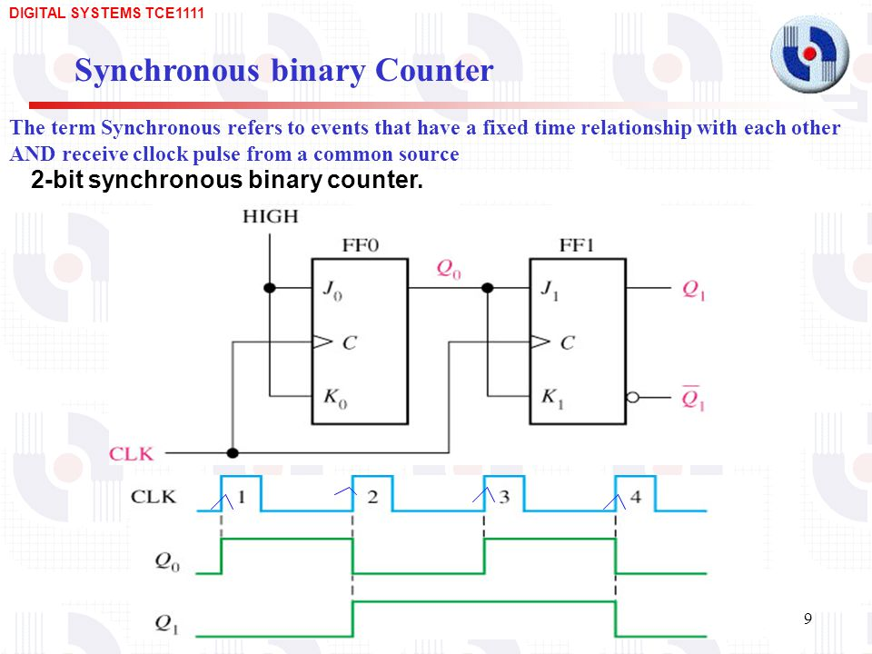 Synchronous binary Counter