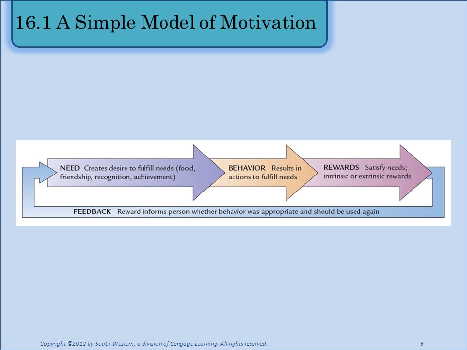 16.1 A Simple Model of Motivation