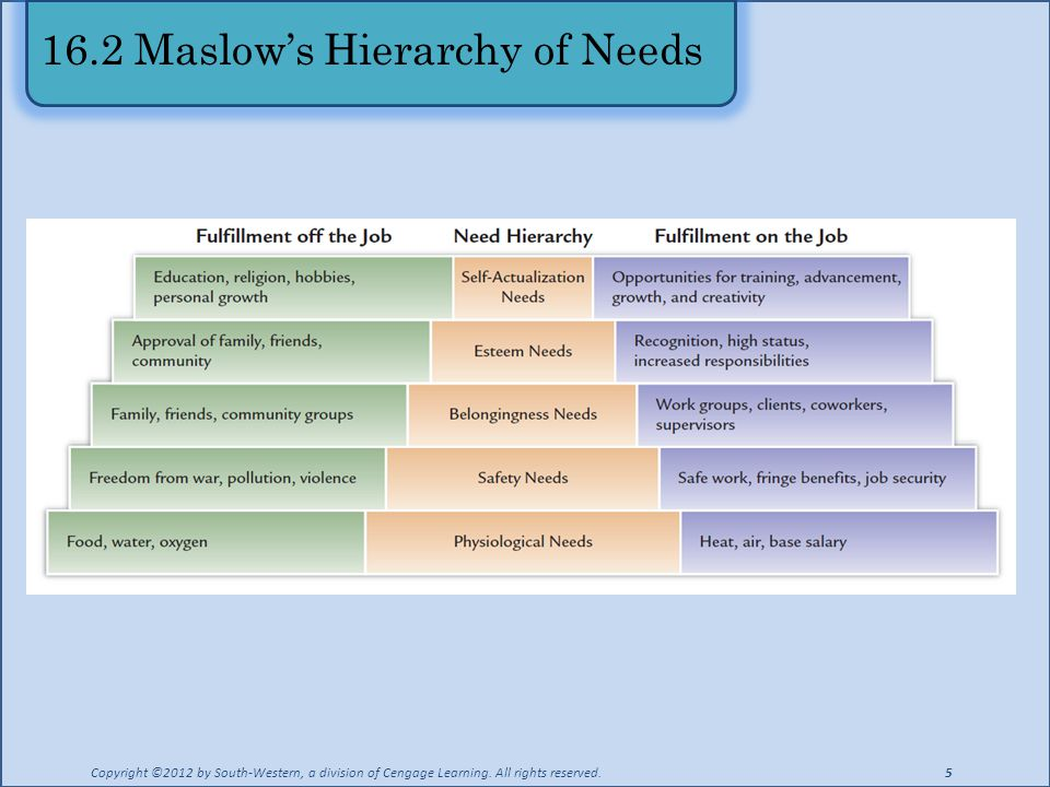 16.2 Maslow's Hierarchy of Needs
