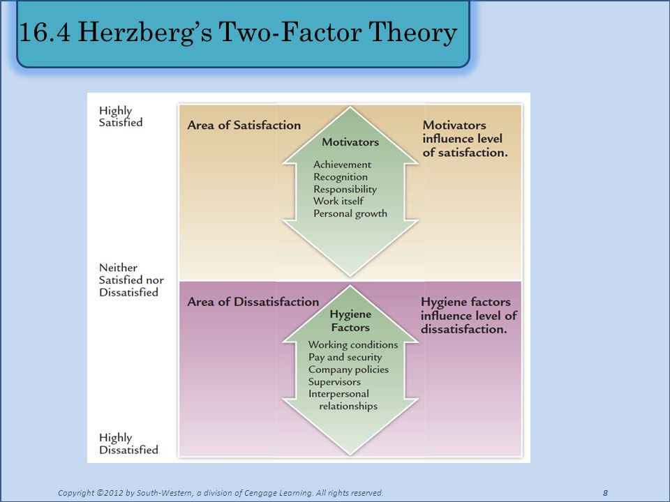 16.4 Herzberg's Two-Factor Theory