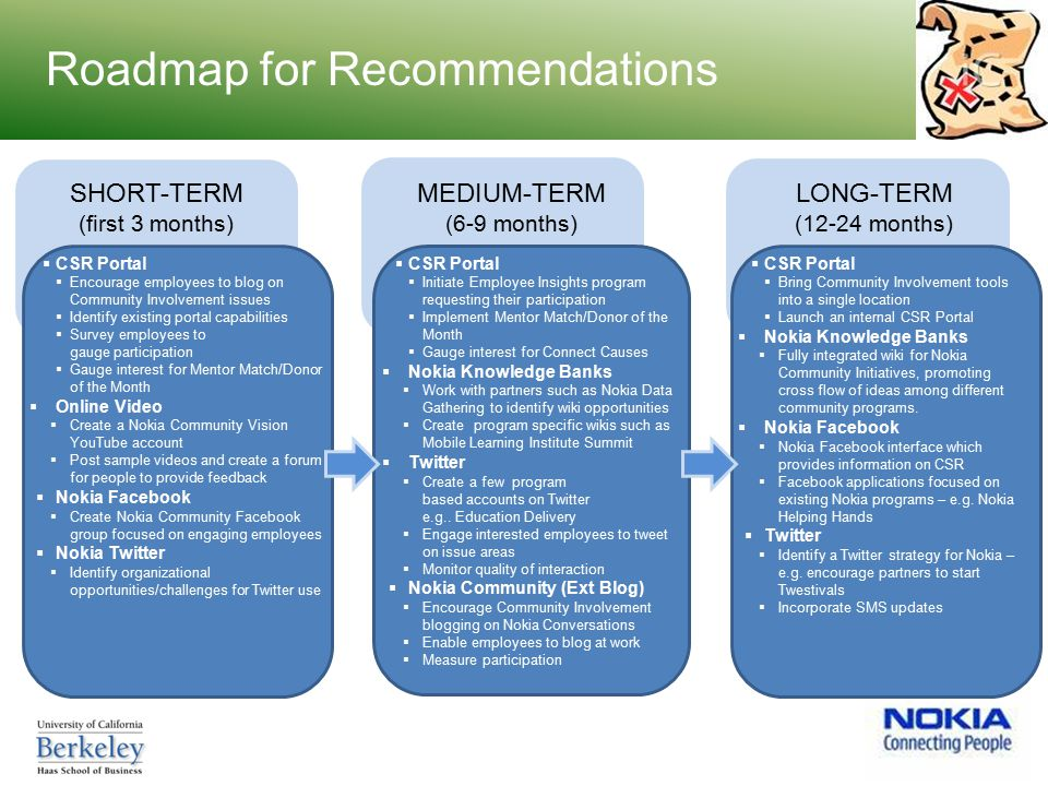 Social Media Strategy for Corporate Responsibility - ppt download