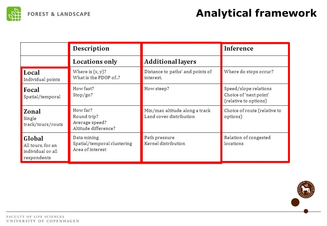 Analytical framework Description Inference Locations only