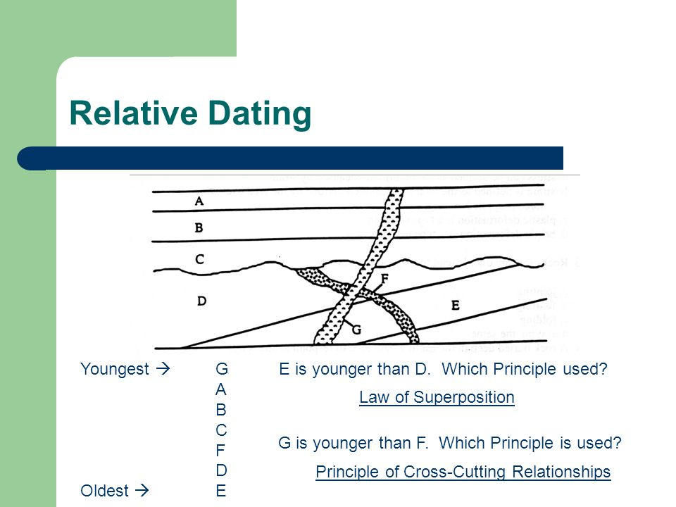 laws and principles used in relative dating