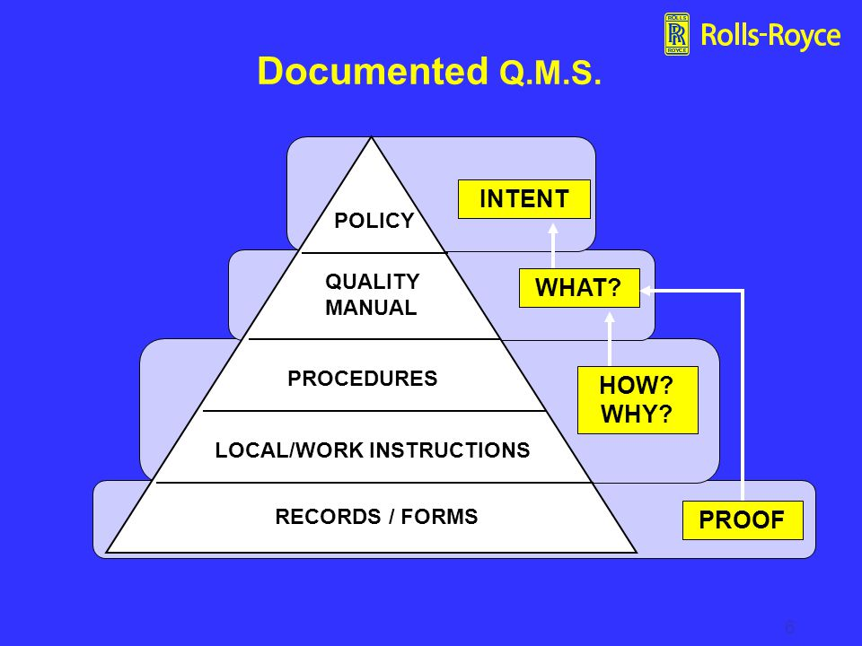 Documented Q.M.S. INTENT WHAT HOW WHY PROOF POLICY QUALITY MANUAL