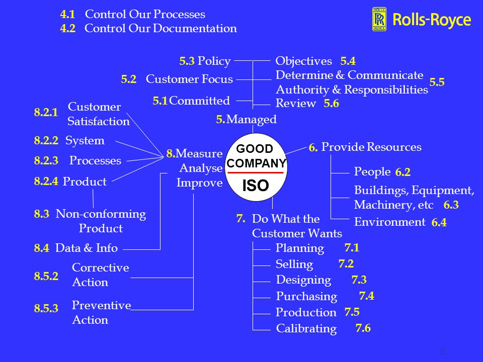 ISO Control Our Processes Control Our Documentation