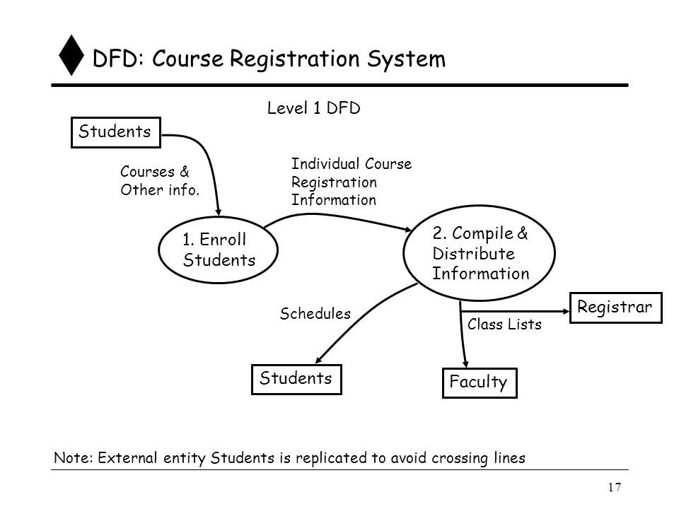 Data flow diagrams ppt video online download 18 dfd course registration system ccuart Image collections