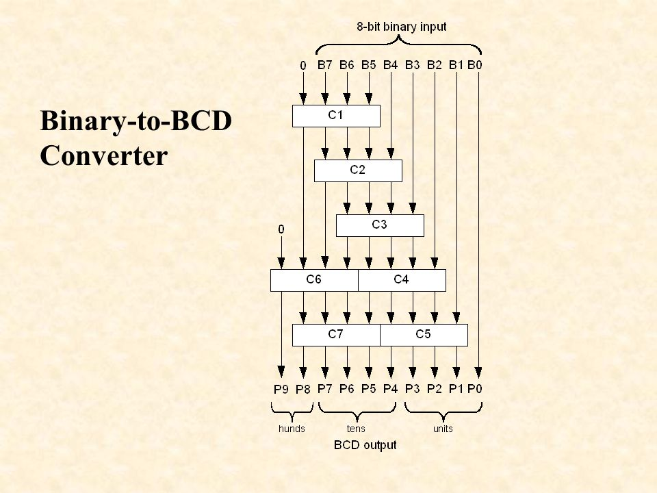 Bit Binary To Bcd Decoder
