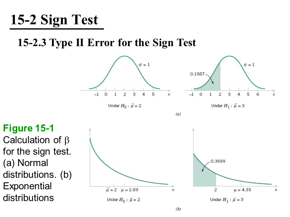 15-2 Sign Test Type II Error for the Sign Test