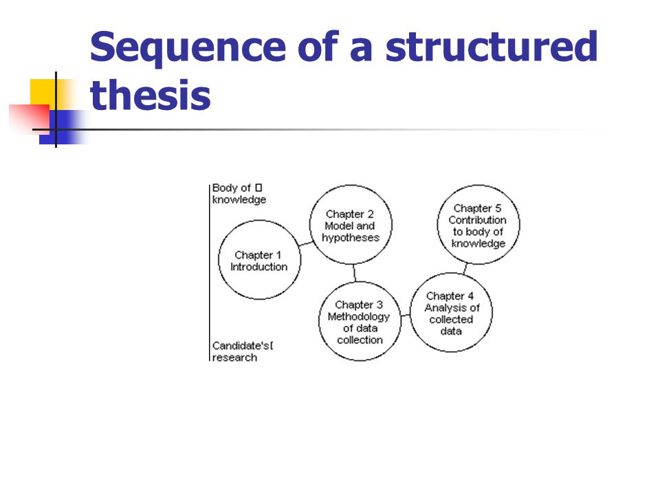 Sequence of a structured thesis