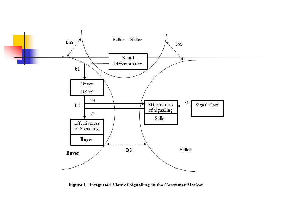 Figure 1. Integrated View of Signalling in the Consumer Market