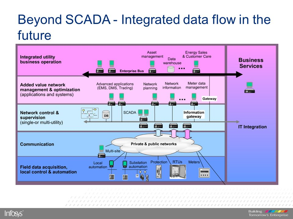 News from Data Flow Systems