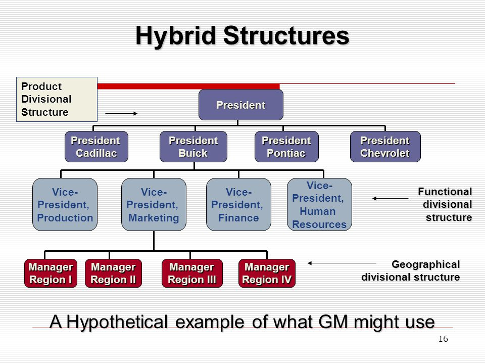 Hybrid Structures A Hypothetical example of what GM might use Vice-