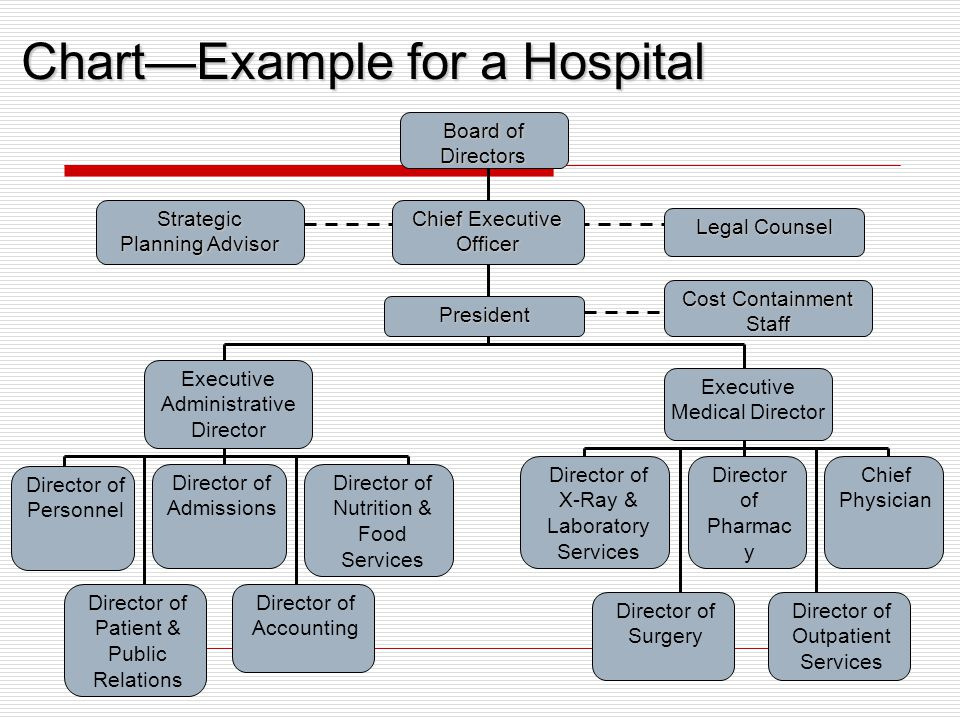 Chart—Example for a Hospital