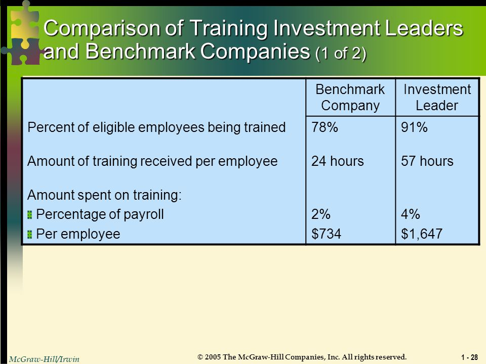 Comparison of Training Investment Leaders and Benchmark Companies (1 of 2)