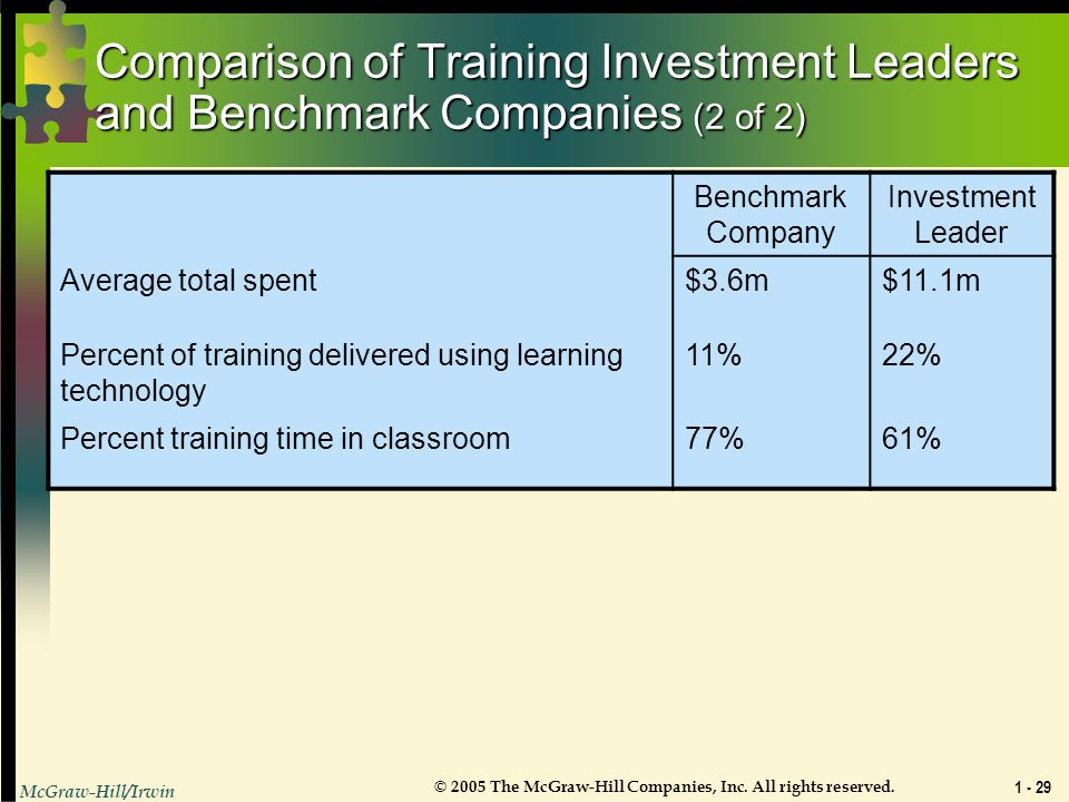 Comparison of Training Investment Leaders and Benchmark Companies (2 of 2)